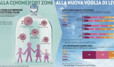 LA NUOVA C(HOME)FORT ZONE